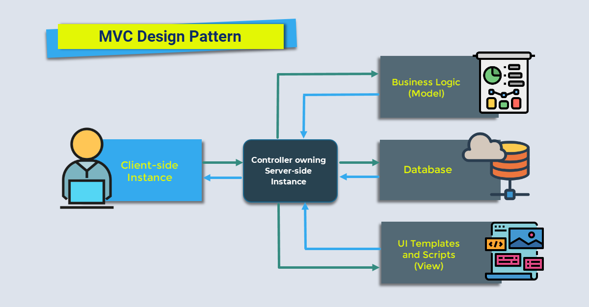 Overview of Opendelight V1 Architecture