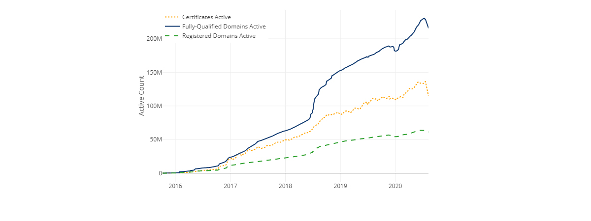 Growth of certificates at Let's Encrypt