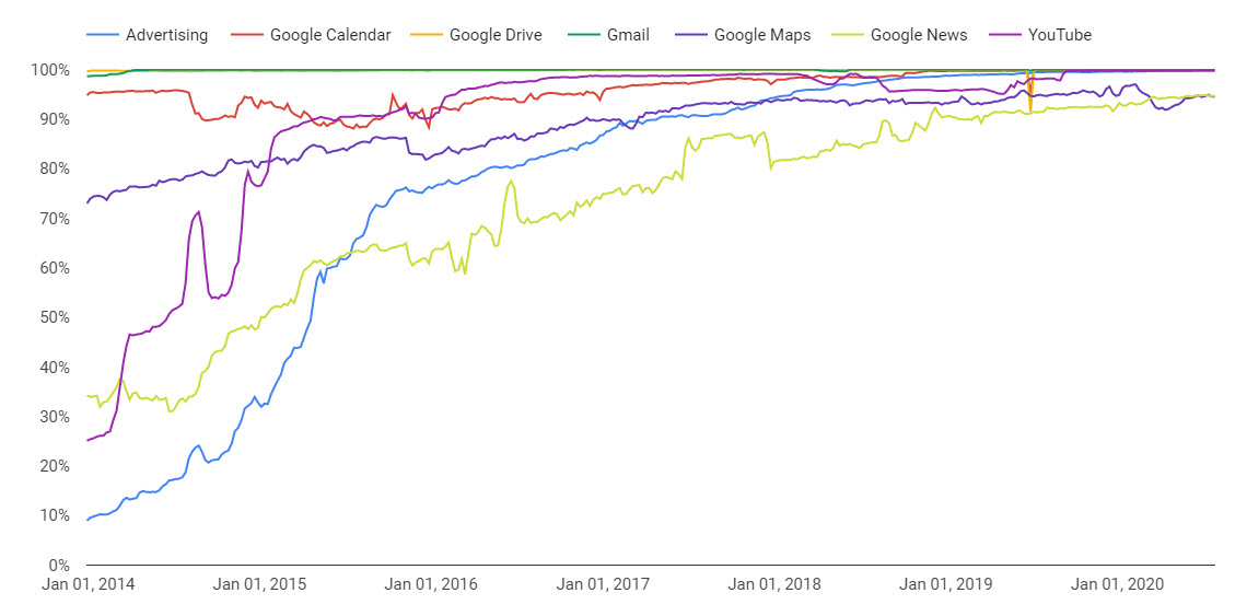 The encrypted traffic for Google products