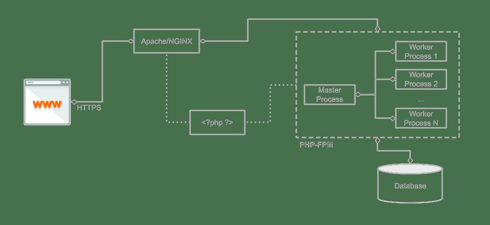 PHP FPM Illustration