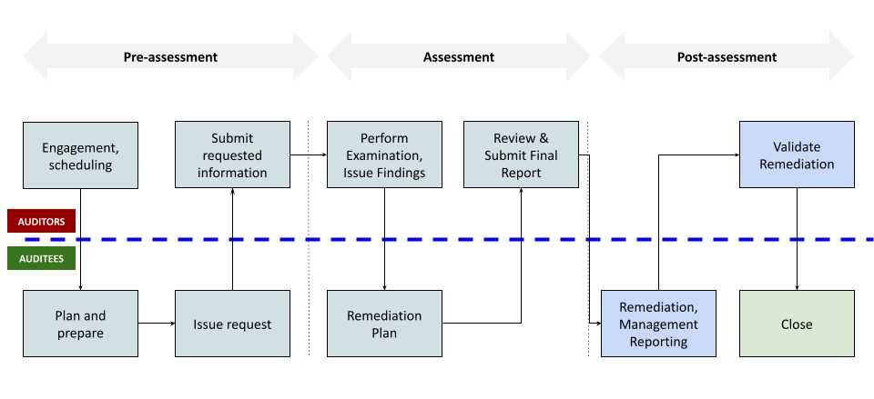 audit and compliance review processes