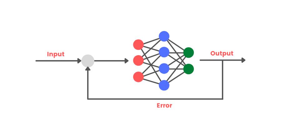 Input Output Error